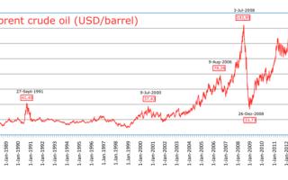 Как вложить деньги в нефть