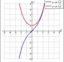 Гиперболические функции