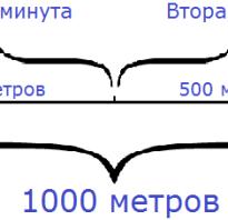 Формулы скорости времени расстояния