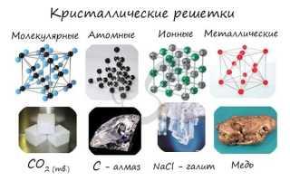 Какую кристаллическую решётку имеет медь
