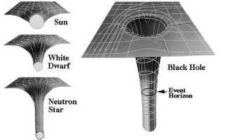 Как образуются чёрные дыры