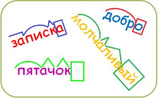 Как разбирать слова по составу