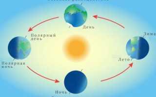 Как Солнце освещает Землю