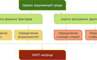 Что такое SWOT анализ