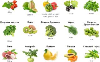 Для чего организму витамин С