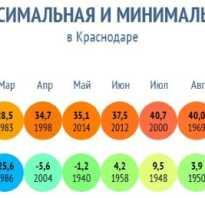 Где прохладное лето в России